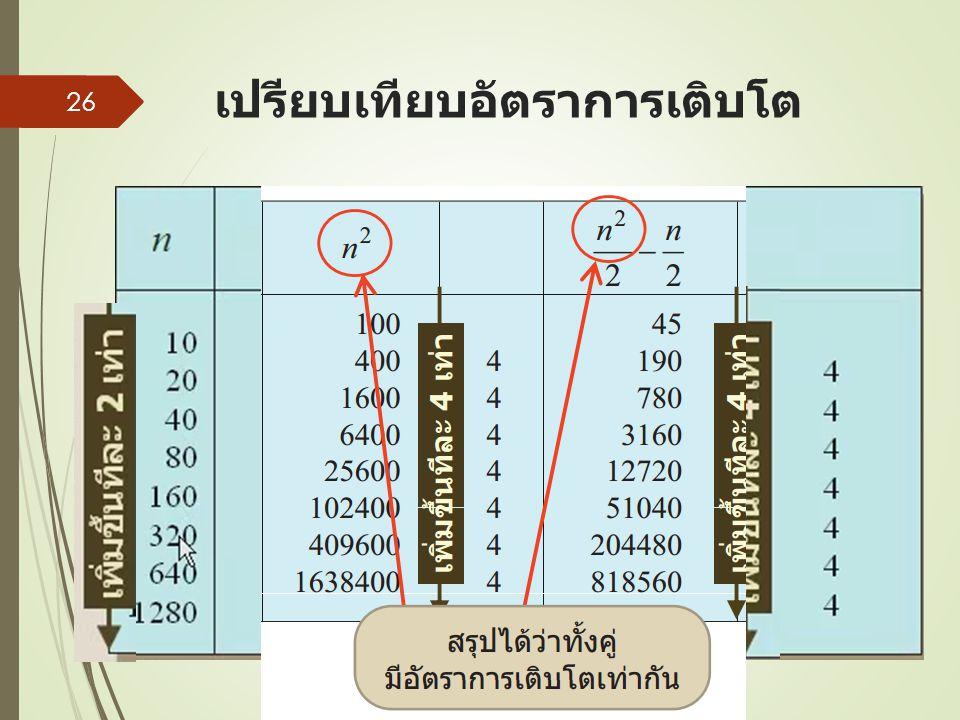 เปรียบเทียบอัตราการเติบโต 26