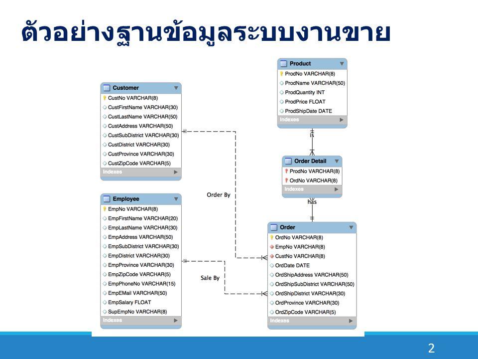 3 ตาราง Customer CREATE TABLE IF NOT EXISTS `Customer` ( `CustNo` VARCHAR(8) NOT NULL, `CustFirstName` VARCHAR(30) NULL, `CustLastName` VARCHAR(50) NULL, `CustAddress` VARCHAR(50) NULL, `CustSubDistrict` VARCHAR(30) NULL, `CustDistrict` VARCHAR(30) NULL, `CustProvince` VARCHAR(30) NULL, `CustZipCode` VARCHAR(5) NULL, PRIMARY KEY (`CustNo`))