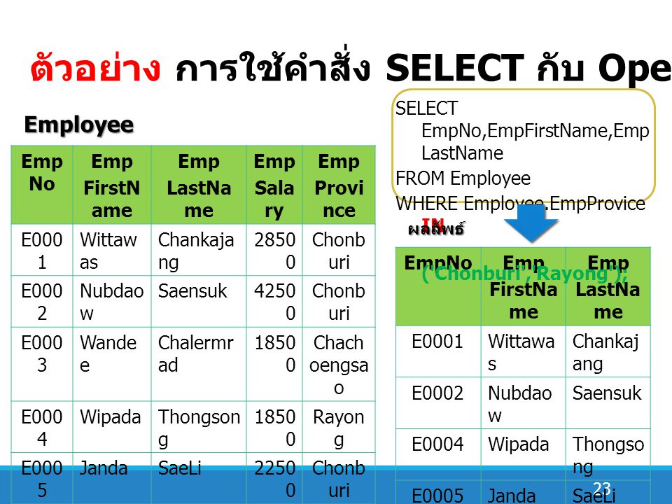23 ตัวอย่าง การใช้คำสั่ง SELECT กับ Operator IN Emp No Emp FirstN ame Emp LastNa me Emp Sala ry Emp Provi nce E000 1 Wittaw as Chankaja ng 2850 0 Chonb uri E000 2 Nubdao w Saensuk4250 0 Chonb uri E000 3 Wande e Chalermr ad 1850 0 Chach oengsa o E000 4 WipadaThongson g 1850 0 Rayon g E000 5 JandaSaeLi2250 0 Chonb uri E000 6 Kamon nop Rangsan1450 0 Rayon g E000 7 Andam an Sakornra d 2150 0 Chach oengsa o Employee EmpNoEmp FirstNa me Emp LastNa me E0001Wittawa s Chankaj ang E0002Nubdao w Saensuk E0004WipadaThongso ng E0005JandaSaeLi E0006Kamonn op Rangsan Order SELECT EmpNo,EmpFirstName,Emp LastName FROM Employee WHERE Employee.EmpProvice IN ( Chonburi , Rayong ); ผลลัพธ์