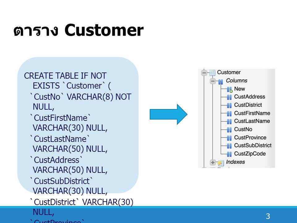 34 ตัวอย่างการใช้คำสั่ง SQL  แสดงข้อมูลพนักงาน รหัสพนักงาน ชื่อ นามสกุล ของพนักงานที่ขายสินค้าทั้งหมด  แสดงข้อมูลลูกค้า รหัสลูกค้า ชื่อ นามสกุล ของ ลูกค้าที่มาซื้อของทั้งหมด  แสดงข้อมูลสินค้า รหัสสินค้า ชื่อสินค้า จำนวน สำหรับสินค้าที่ยังไม่ได้ขาย  แสดงข้อมูลการสั่งซื้อสินค้า โดยแสดงรหัสใบสั่ง ซื้อ รหัสสินค้า ชื่อสินค้า แยกตามใบสั่งซื้อโดย แสดงรายละเอียดการสั่งซื้อสินค้าด้วย  แสดงข้อมูลพนักงาน โดยแสดงรหัสพนักงาน ชื่อพนักงาน ที่ไม่ได้ขายสินค้าให้ใครเลย