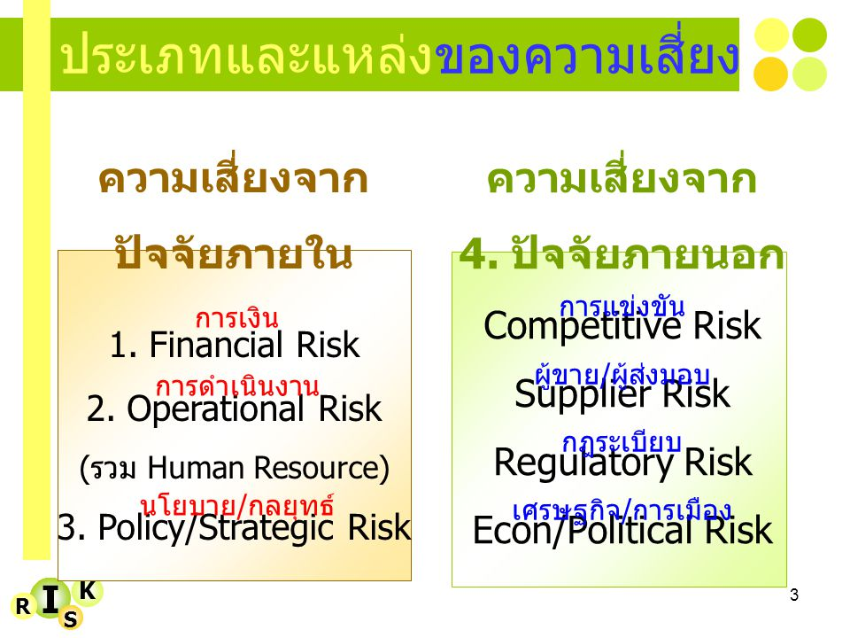 3 I K R S ประเภทและแหล่งของความเสี่ยง ความเสี่ยงจาก ปัจจัยภายใน 1. Financial Risk 2. Operational Risk ( รวม Human Resource) 3. Policy/Strategic Risk ก