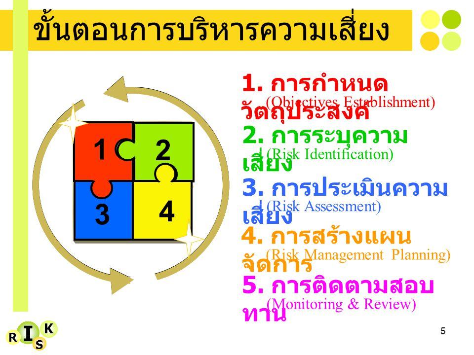 5 3 I K R S ขั้นตอนการบริหารความเสี่ยง 1. การกำหนด วัตถุประสงค์ (Objectives Establishment) 2. การระบุความ เสี่ยง (Risk Identification) 3. การประเมินคว
