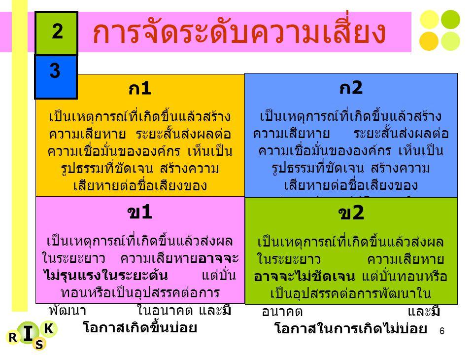 7 I K R S การสร้างแผนจัดการ 4 ประเภทของแผนจัดการ ความเสี่ยง 1.