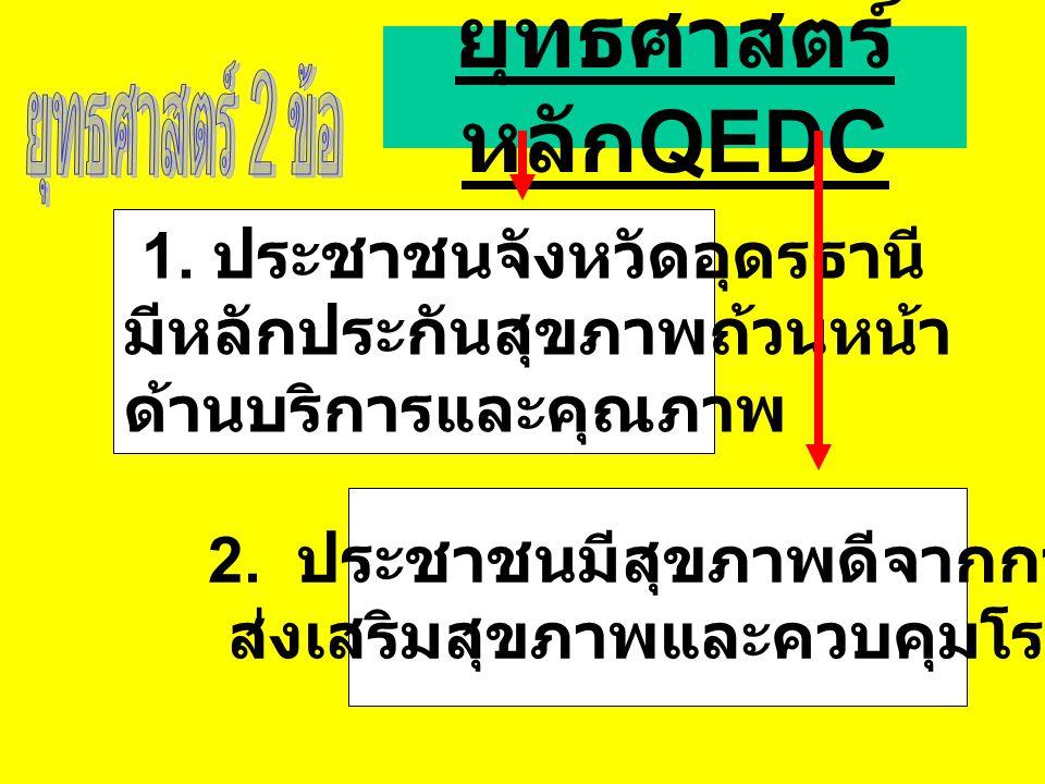 ยุทธศาสตร์ หลัก QEDC 1.ประชาชนจังหวัดอุดรธานี มีหลักประกันสุขภาพถ้วนหน้า ด้านบริการและคุณภาพ 2.