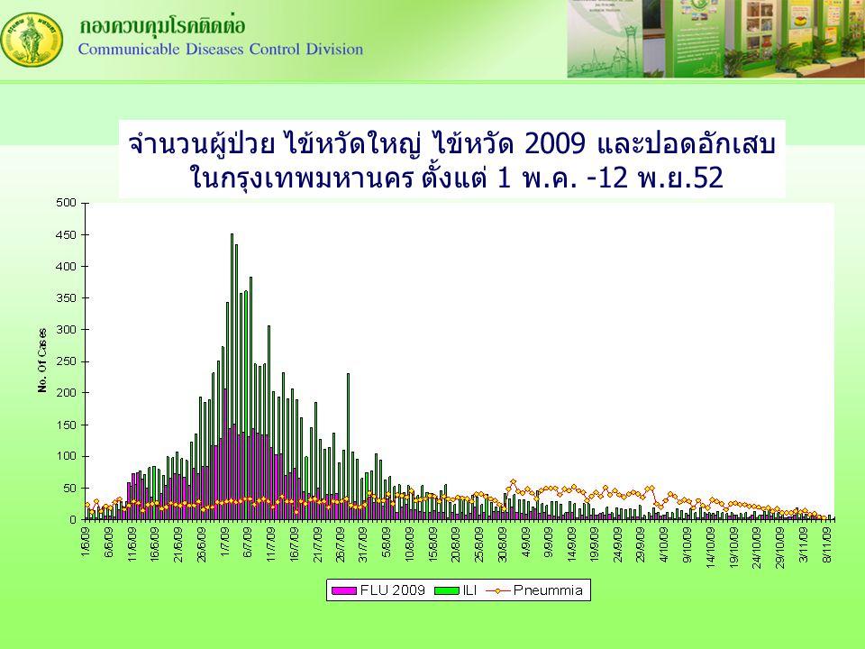 จำนวนผู้ป่วย ไข้หวัดใหญ่ ไข้หวัด 2009 และปอดอักเสบ ในกรุงเทพมหานคร ตั้งแต่ 1 พ.ค. -12 พ.ย.52