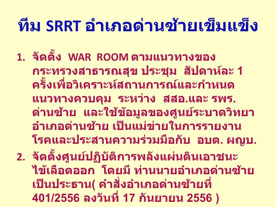 ทีม SRRT อำเภอด่านซ้ายเข็มแข็ง 1. จัดตั้ง WAR ROOM ตามแนวทางของกระทรวง สาธารณสุข ประชุม สัปดาห์ละ 1 ครั้งเพื่อ วิเคราะห์สถานการณ์และกำหนดแนวทางควบคุม