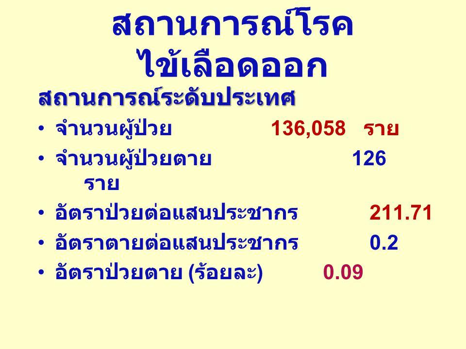 สถานการณ์โรคไข้เลือดออก สถานการณ์ระดับประเทศ จำนวนผู้ป่วย 136,058 ราย จำนวนผู้ป่วยตาย 126 ราย อัตราป่วยต่อแสนประชากร 211.71 อัตราตายต่อแสนประชากร 0.2 อัตราป่วยตาย ( ร้อยละ ) 0.09