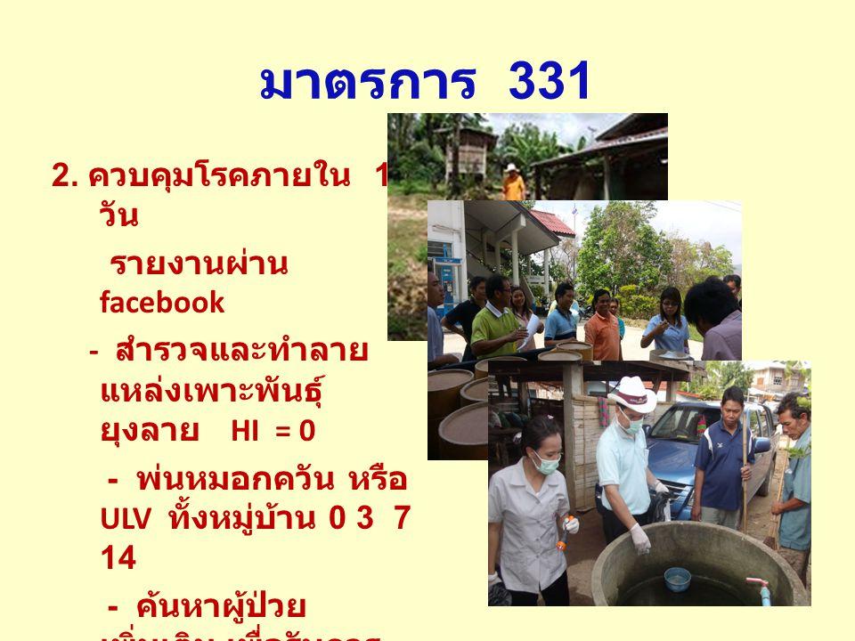 มาตรการ 331 2. ควบคุมโรคภายใน 1 วัน รายงานผ่าน facebook - สำรวจและทำลาย แหล่งเพาะพันธุ์ ยุงลาย HI = 0 - พ่นหมอกควัน หรือ ULV ทั้งหมู่บ้าน 0 3 7 14 - ค