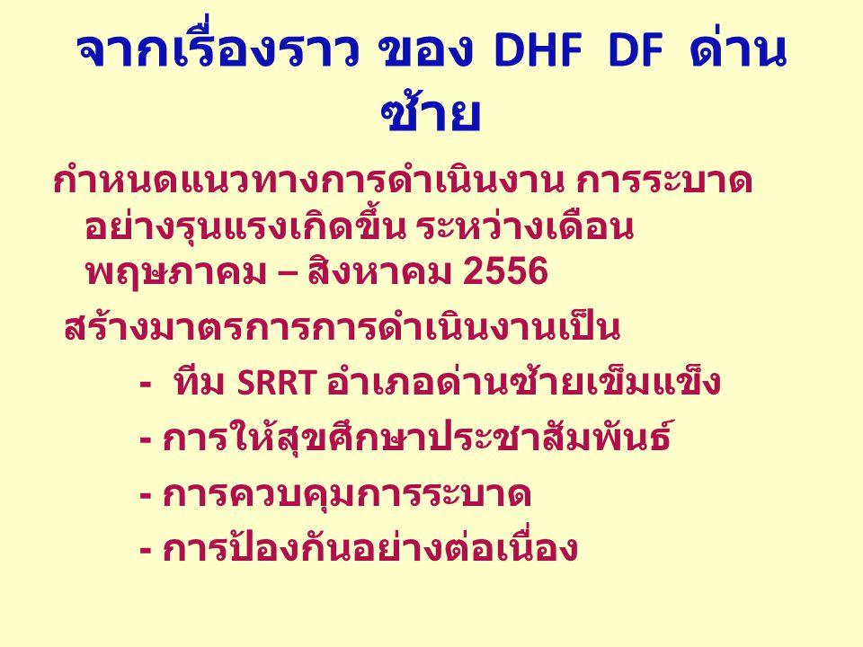 จากเรื่องราว ของ DHF DF ด่านซ้าย กำหนดแนวทางการดำเนินงาน การระบาด อย่างรุนแรงเกิดขึ้น ระหว่างเดือน พฤษภาคม – สิงหาคม 2556 สร้างมาตรการการดำเนินงานเป็น - ทีม SRRT อำเภอด่านซ้ายเข็มแข็ง - การให้สุขศึกษาประชาสัมพันธ์ - การควบคุมการระบาด - การป้องกันอย่างต่อเนื่อง