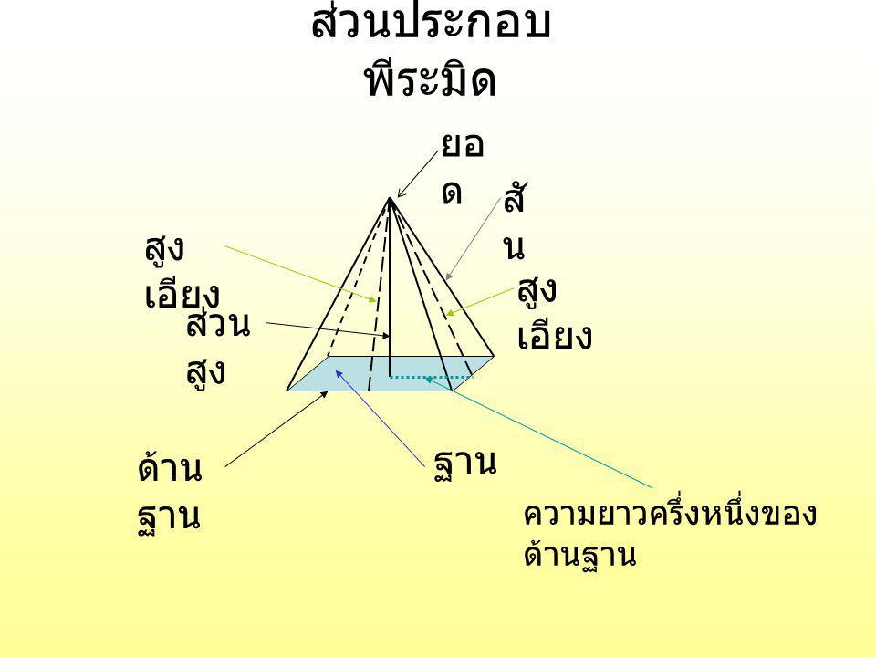 การหาปริมาตรพีระมิด สูตร ปริมาตรของพีระมิด = x พื้นที่ฐาน x สูง จากสูตร ปริมาตรปริซึม = พื้นที่ ฐาน x สูง เมื่อ พีระมิดที่มีส่วนสูงและฐาน เท่ากับปริซึม เมื่อทำการตวง จะได้ 3 ปริมาตรพีระมิด เท่ากับ 1 ปริมาตรปริซึม ให้นักเรียนทดลอง จาก กล่อง ทรงปริซึม 1 3
