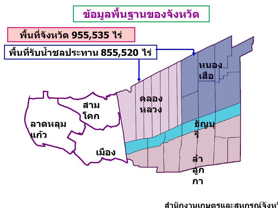 พื้นที่จังหวัด 955,535 ไร่ พื้นที่รับน้ำชลประทาน 855,520 ไร่ เมือง ลาดหลุม แก้ว สาม โคก คลอง หลวง หนอง เสือ ธัญบุ รี ลำ ลูก กา ข้อมูลพื้นฐานของจังหวัด