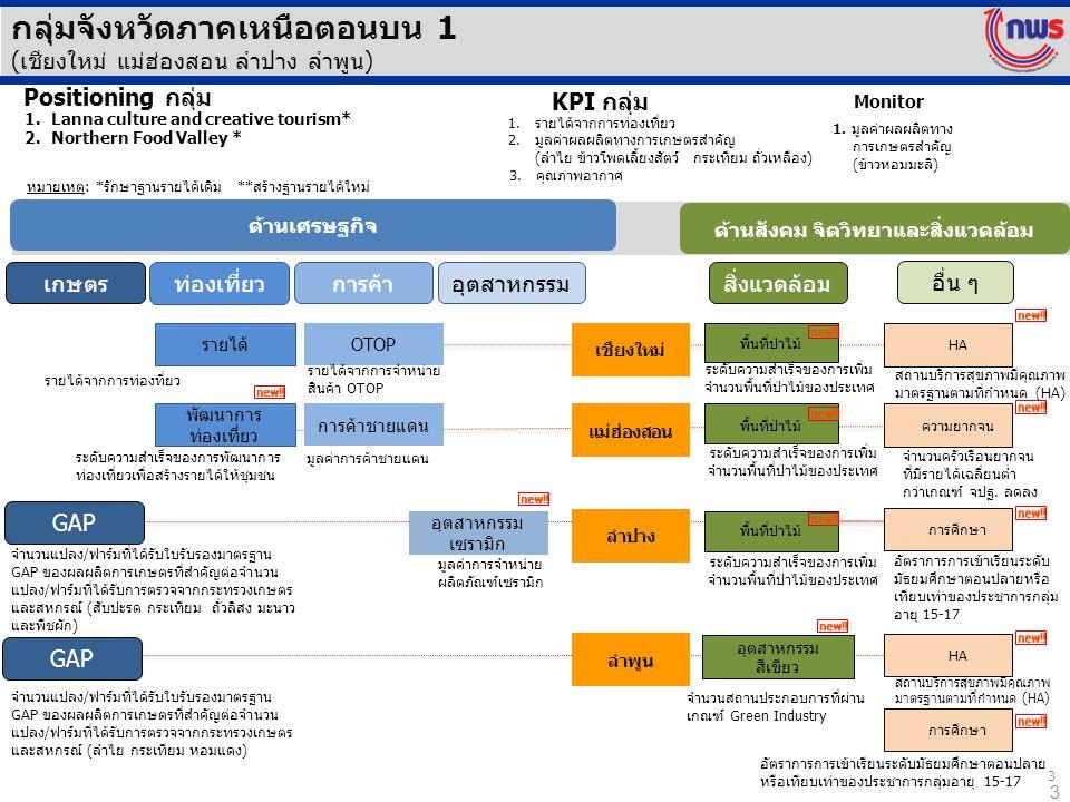 3 กลุ่มจังหวัดภาคเหนือตอนบน 1 (เชียงใหม่ แม่ฮ่องสอน ลำปาง ลำพูน) 3 ความยากจน เชียงใหม่ ด้านเศรษฐกิจ ด้านสังคม จิตวิทยาและสิ่งแวดล้อม เกษตร ท่องเที่ยว