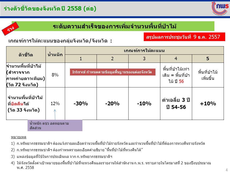4 เกณฑ์การให้คะแนนของกลุ่มจังหวัด/จังหวัด : ตัวชี้วัด น้ำหนัก เกณฑ์การให้คะแนน 12345 จำนวนพื้นที่ป่าไม้ (สำรวจจาก ภาพถ่ายดาวเทียม) (วัด 72 จังหวัด) 8% พื้นที่ป่าไม้เท่า เดิม = พื้นที่ป่า ไม้ ปี 56 พื้นที่ป่าไม้ เพิ่มขึ้น จำนวนพื้นที่ป่าไม้ ที่ยึดคืนได้ (วัด 33 จังหวัด) 12% -30%-20%-10% ค่าเฉลี่ย 3 ปี ปี 54-56 +10% ระดับความสำเร็จของการเพิ่มจำนวนพื้นที่ป่าไม้ หมายเหตุ 1)ก.ทรัพยากรธรรมชาติฯ ต้องแจ้งรายละเอียดจำนวนพื้นที่ป่าไม้รายจังหวัด และจำนวนพื้นที่ป่าไม้ที่ต้องการทวงคืนรายจังหวัด 2)ก.ทรัพยากรธรรมชาติฯ ต้องกำหนดรายละเอียดคำอธิบาย พื้นที่ป่าไม้ที่ทวงคืนได้ 3)แหล่งข้อมูลที่ใช้ในการประเมินผล จาก ก.ทรัพยากรธรรมชาติฯ 4)ให้จังหวัดตั้งค่าเป้าหมายของพื้นที่ป่าไม้ที่จะทวงคืนและรายงานให้สำนักงาน ก.พ.ร.