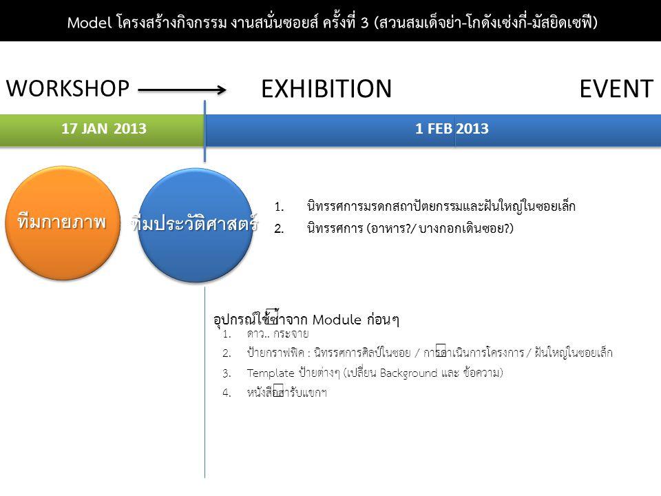 Model โครงสร้างกิจกรรม งานสนั่นซอยส์ ครั้งที่ 3 (สวนสมเด็จย่า-โกดังเซ่งกี่-มัสยิดเซฟี) WORKSHOP EXHIBITIONEVENT 1 FEB 201317 JAN 2013 ทีมกายภาพ ทีมประวัติศาสตร์ อุปกรณ์ใช้ซ้ำจาก Module ก่อนๆ 1.