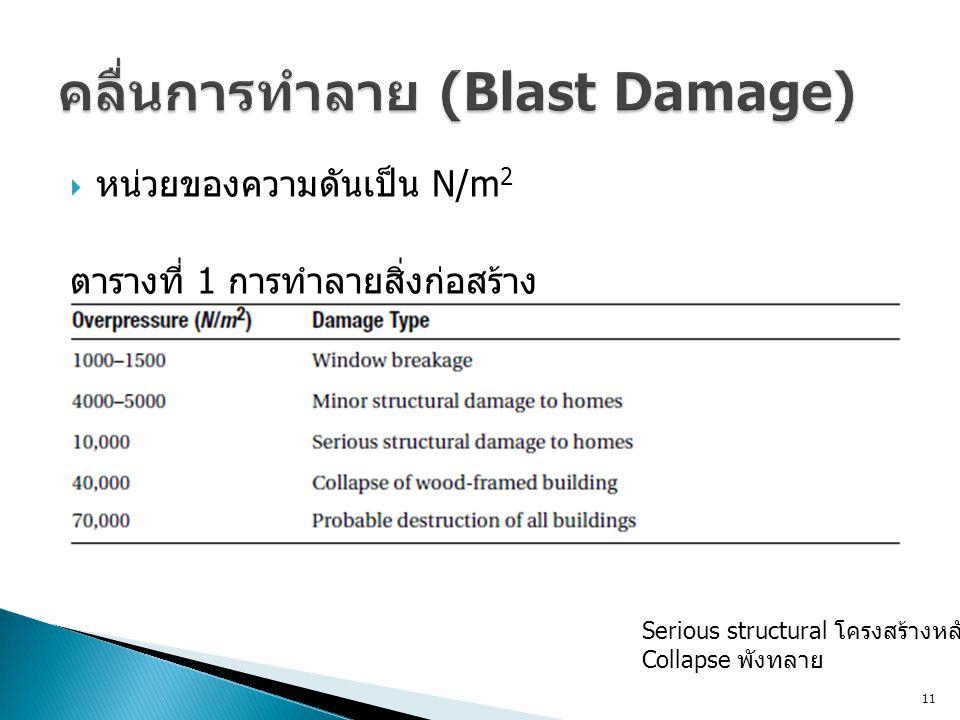  หน่วยของความดันเป็น N/m 2 ตารางที่ 1 การทำลายสิ่งก่อสร้าง 11 Serious structural โครงสร้างหลัก Collapse พังทลาย