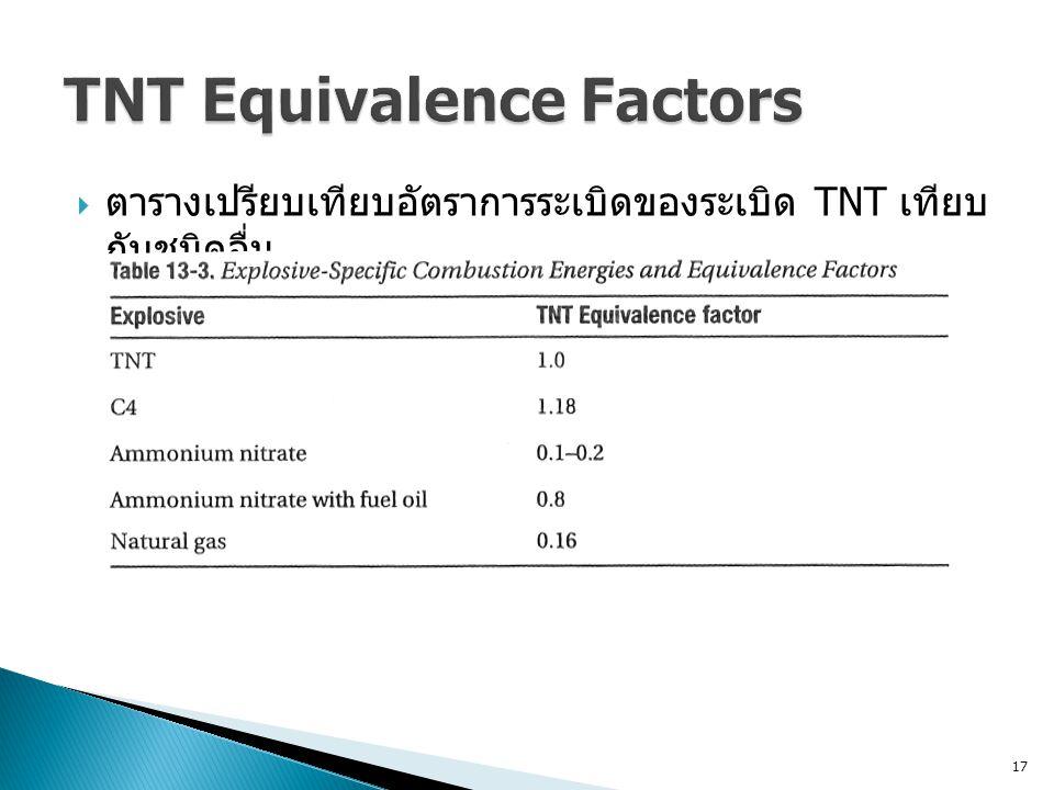 17  ตารางเปรียบเทียบอัตราการระเบิดของระเบิด TNT เทียบ กับชนิดอื่น