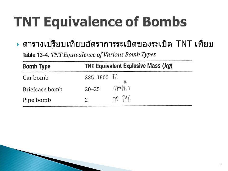 18  ตารางเปรียบเทียบอัตราการระเบิดของระเบิด TNT เทียบ กับชนิดอื่น
