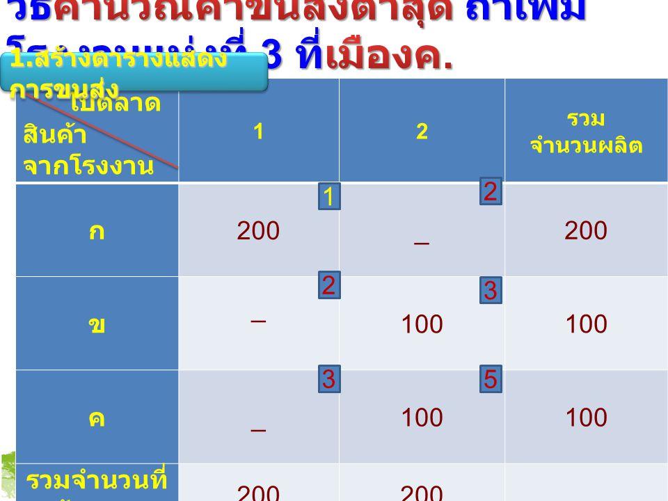 ไปตลาด สินค้า จากโรงงาน 12 รวม จำนวนผลิต ก 200_ ข _ 100 ค _ รวมจำนวนที่ ต้องการ 200 5 2 1 3 2 3 1.