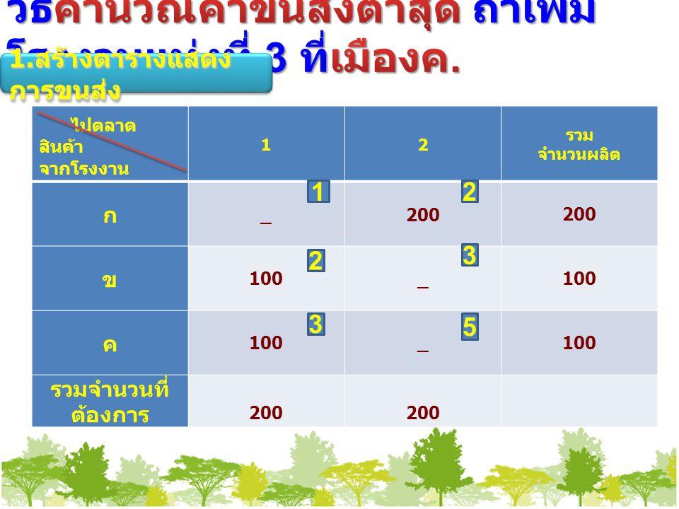 ไปตลาด สินค้า จากโรงงาน 12 รวม จำนวนผลิต ก _200 ข 100_ ค _ รวมจำนวนที่ ต้องการ 200 5 2 1 3 2 3 1.