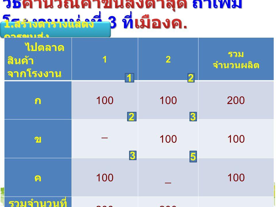 5 2 1 3 2 3 ไปตลาด สินค้า จากโรงงาน 12 รวม จำนวนผลิต ก 100 200 ข _ 100 ค _ รวมจำนวนที่ ต้องการ 200 12 23 3 5