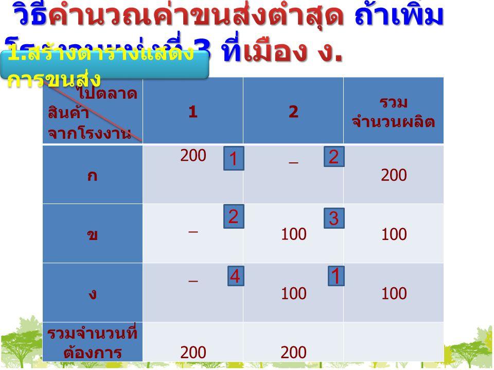 ไปตลาด สินค้า จากโรงงาน 12 รวม จำนวนผลิต ก 200_ ข _ 100 ง _ รวมจำนวนที่ ต้องการ 200 1 2 1 4 2 3 1.