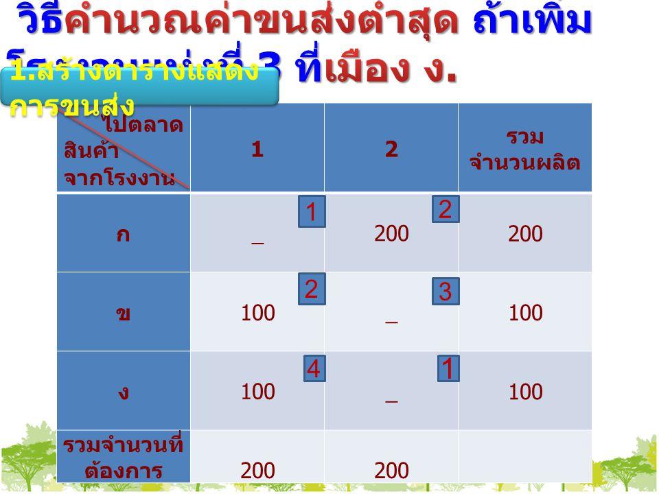 ไปตลาด สินค้า จากโรงงาน 12 รวม จำนวนผลิต ก _200 ข 100_ ง _ รวมจำนวนที่ ต้องการ 200 1 2 1 4 2 3 1.