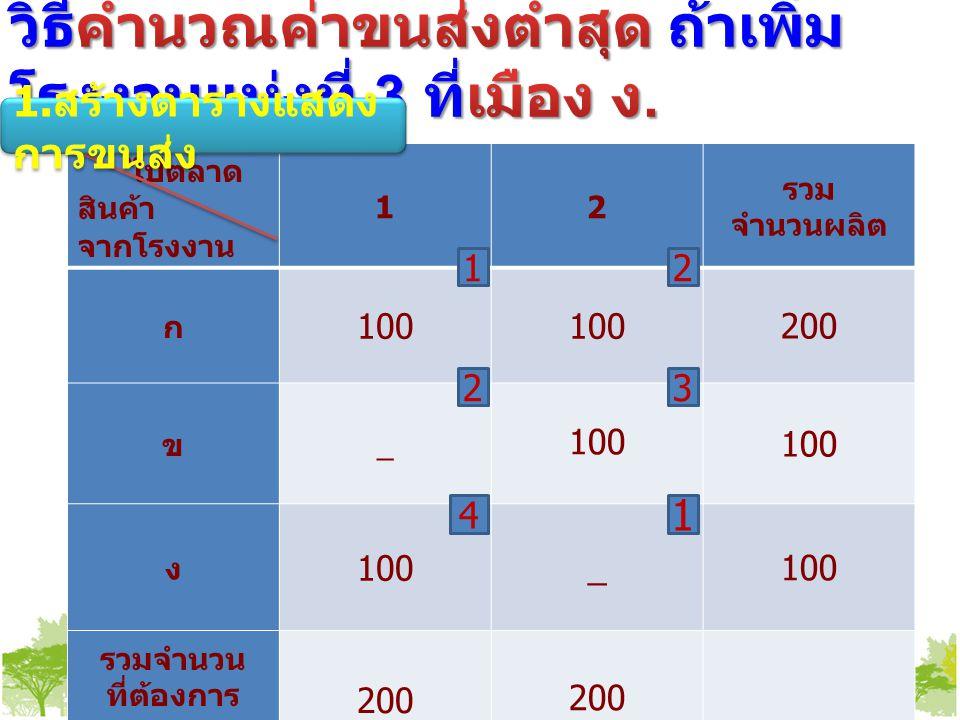 ไปตลาด สินค้า จากโรงงาน 12 รวม จำนวนผลิต ก 100 200 ข _ 100 ง _ รวมจำนวน ที่ต้องการ 200 1 2 1 4 2 3 1.