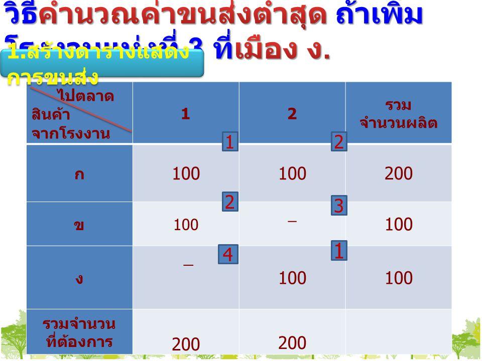 ไปตลาด สินค้า จากโรงงาน 12 รวม จำนวนผลิต ก 100 200 ข 100 _ ง _ รวมจำนวน ที่ต้องการ 200 1 2 1 4 2 3 1.