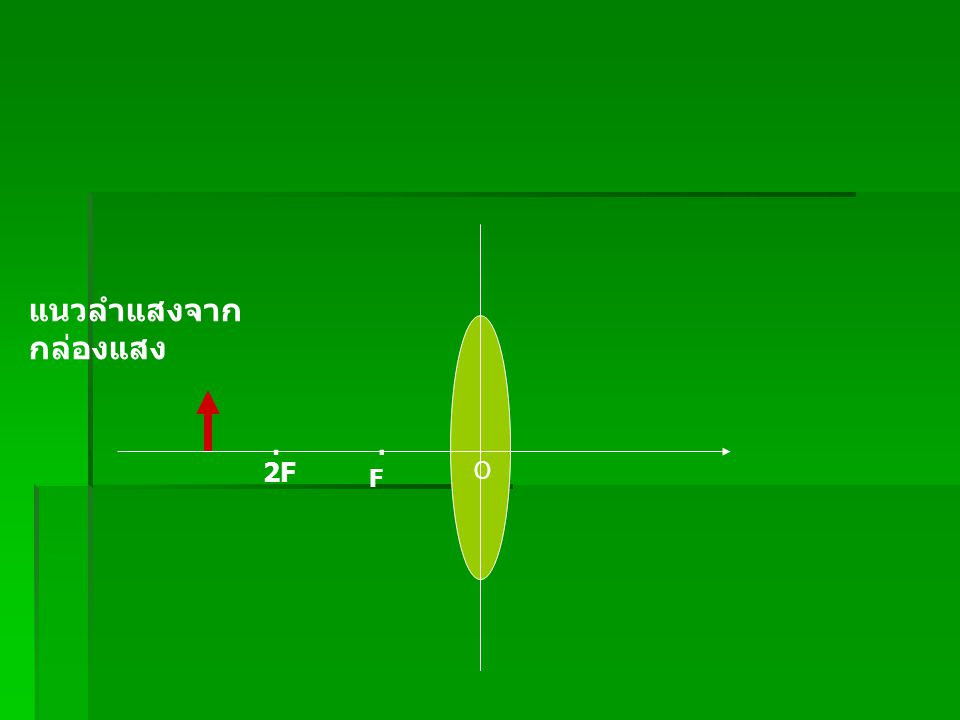 แนวลำแสงจาก กล่องแสง O.. F 2F