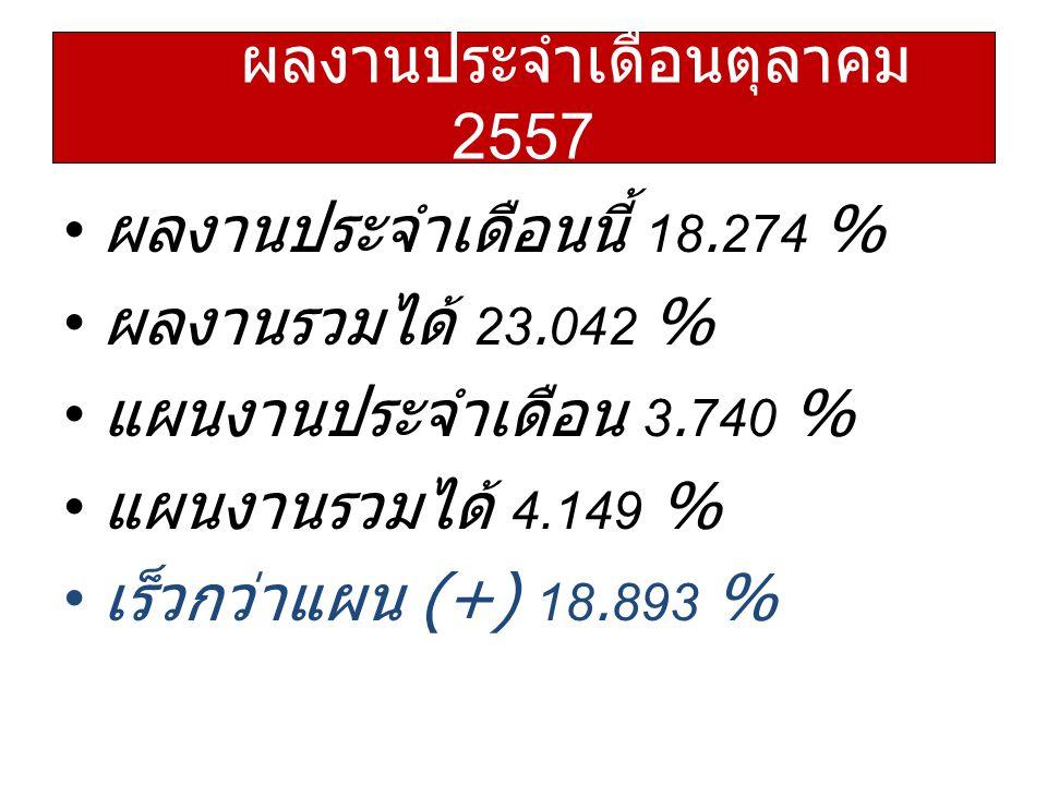ผลงานประจำเดือนนี้ 18.274 % ผลงานรวมได้ 23.042 % แผนงานประจำเดือน 3.740 % แผนงานรวมได้ 4.149 % เร็วกว่าแผน (+) 18.893 % ผลงานประจำเดือนตุลาคม 2557