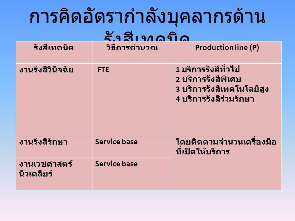 การคิดอัตรากำลังบุคลากรด้าน รังสีเทคนิค รังสีเทคนิควิธีการคำนวณ Production line (P) งานรังสีวินิจฉัย FTE 1 บริการรังสีทั่วไป 2 บริการรังสีพิเศษ 3 บริการรังสีเทคโนโลยีสูง 4 บริการรังสีร่วมรักษา งานรังสีรักษา Service base โดยคิดตามจำนวนเครื่องมือ ที่เปิดให้บริการ งานเวชศาสตร์ นิวเคลียร์ Service base