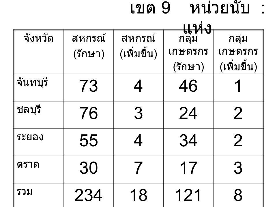 เขต 9 หน่วยนับ : แห่ง จังหวัดสหกรณ์ ( รักษา ) สหกรณ์ ( เพิ่มขึ้น ) กลุ่ม เกษตรกร ( รักษา ) กลุ่ม เกษตรกร ( เพิ่มขึ้น ) จันทบุรี 734461 ชลบุรี 763242 ระยอง 554342 ตราด 307173 รวม 234181218