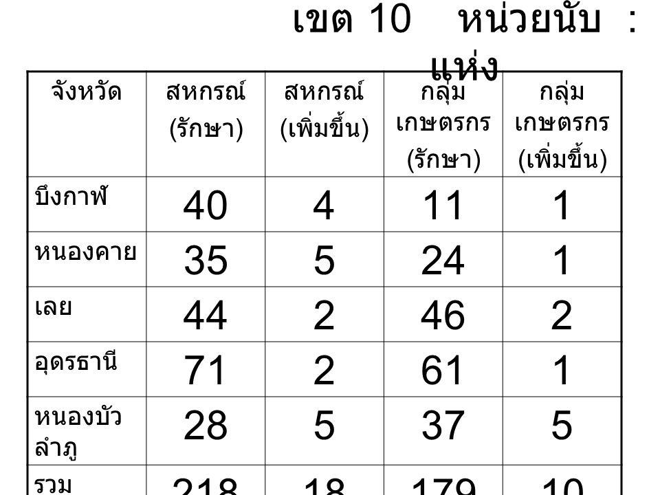 เขต 10 หน่วยนับ : แห่ง จังหวัดสหกรณ์ ( รักษา ) สหกรณ์ ( เพิ่มขึ้น ) กลุ่ม เกษตรกร ( รักษา ) กลุ่ม เกษตรกร ( เพิ่มขึ้น ) บึงกาฬ 404111 หนองคาย 355241 เลย 442462 อุดรธานี 712611 หนองบัว ลำภู 285375 รวม 2181817910