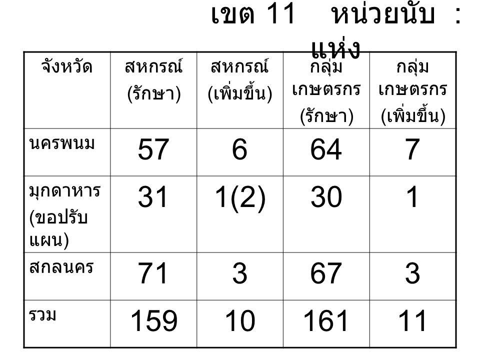 เขต 11 หน่วยนับ : แห่ง จังหวัดสหกรณ์ ( รักษา ) สหกรณ์ ( เพิ่มขึ้น ) กลุ่ม เกษตรกร ( รักษา ) กลุ่ม เกษตรกร ( เพิ่มขึ้น ) นครพนม 576647 มุกดาหาร ( ขอปรับ แผน ) 311(2)301 สกลนคร 713673 รวม 1591016111