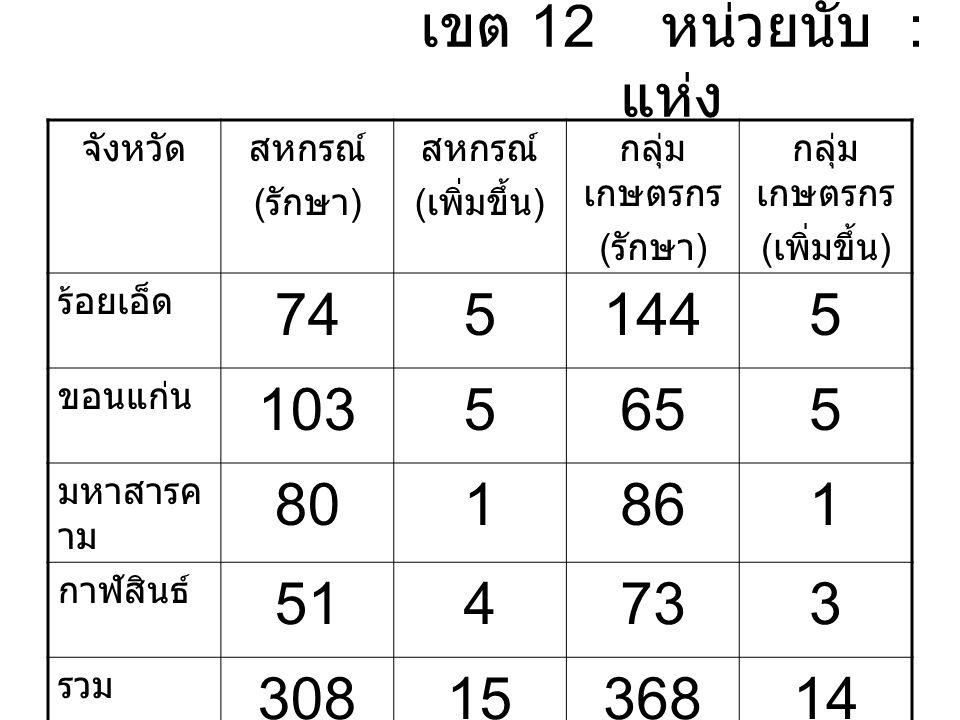 เขต 12 หน่วยนับ : แห่ง จังหวัดสหกรณ์ ( รักษา ) สหกรณ์ ( เพิ่มขึ้น ) กลุ่ม เกษตรกร ( รักษา ) กลุ่ม เกษตรกร ( เพิ่มขึ้น ) ร้อยเอ็ด 7451445 ขอนแก่น 1035655 มหาสารค าม 801861 กาฬสินธ์ 514733 รวม 3081536814