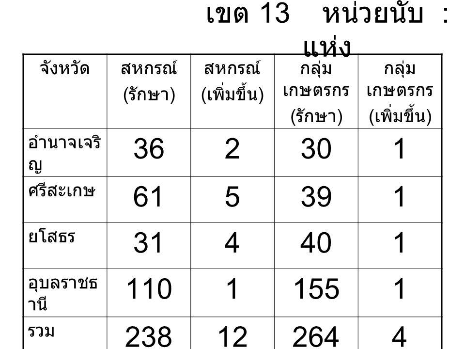 เขต 13 หน่วยนับ : แห่ง จังหวัดสหกรณ์ ( รักษา ) สหกรณ์ ( เพิ่มขึ้น ) กลุ่ม เกษตรกร ( รักษา ) กลุ่ม เกษตรกร ( เพิ่มขึ้น ) อำนาจเจริ ญ 362301 ศรีสะเกษ 615391 ยโสธร 314401 อุบลราชธ านี 11011551 รวม 238122644