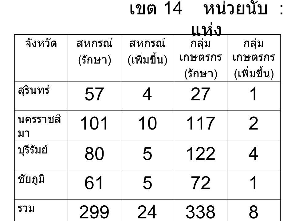 เขต 14 หน่วยนับ : แห่ง จังหวัดสหกรณ์ ( รักษา ) สหกรณ์ ( เพิ่มขึ้น ) กลุ่ม เกษตรกร ( รักษา ) กลุ่ม เกษตรกร ( เพิ่มขึ้น ) สุรินทร์ 574271 นครราชสี มา 101101172 บุรีรัมย์ 8051224 ชัยภูมิ 615721 รวม 299243388