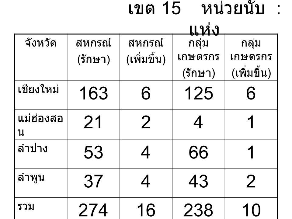 เขต 15 หน่วยนับ : แห่ง จังหวัดสหกรณ์ ( รักษา ) สหกรณ์ ( เพิ่มขึ้น ) กลุ่ม เกษตรกร ( รักษา ) กลุ่ม เกษตรกร ( เพิ่มขึ้น ) เชียงใหม่ 16361256 แม่ฮ่องสอ น 21241 ลำปาง 534661 ลำพูน 374432 รวม 2741623810