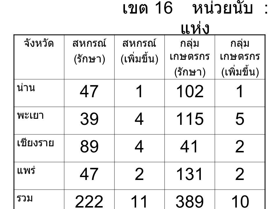 เขต 16 หน่วยนับ : แห่ง จังหวัดสหกรณ์ ( รักษา ) สหกรณ์ ( เพิ่มขึ้น ) กลุ่ม เกษตรกร ( รักษา ) กลุ่ม เกษตรกร ( เพิ่มขึ้น ) น่าน 4711021 พะเยา 3941155 เชียงราย 894412 แพร่ 4721312 รวม 2221138910