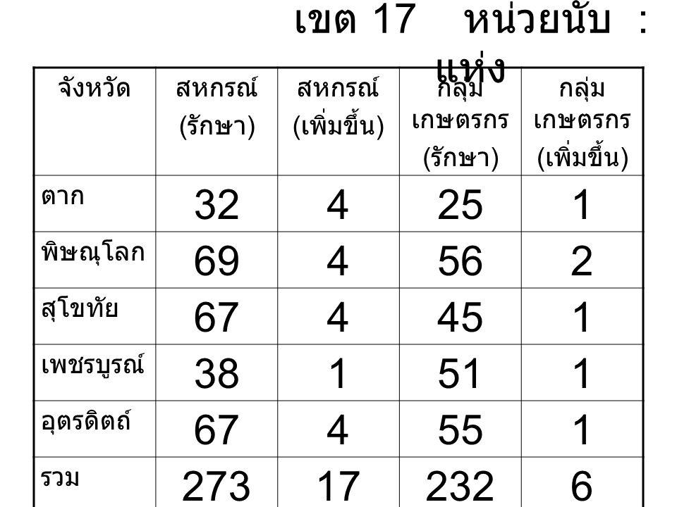 เขต 17 หน่วยนับ : แห่ง จังหวัดสหกรณ์ ( รักษา ) สหกรณ์ ( เพิ่มขึ้น ) กลุ่ม เกษตรกร ( รักษา ) กลุ่ม เกษตรกร ( เพิ่มขึ้น ) ตาก 324251 พิษณุโลก 694562 สุโขทัย 674451 เพชรบูรณ์ 381511 อุตรดิตถ์ 674551 รวม 273172326