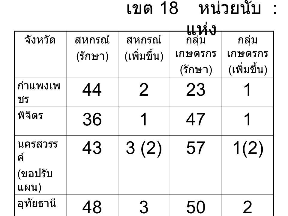 เขต 18 หน่วยนับ : แห่ง จังหวัดสหกรณ์ ( รักษา ) สหกรณ์ ( เพิ่มขึ้น ) กลุ่ม เกษตรกร ( รักษา ) กลุ่ม เกษตรกร ( เพิ่มขึ้น ) กำแพงเพ ชร 442231 พิจิตร 361471 นครสวรร ค์ ( ขอปรับ แผน ) 433 (2)571(2) อุทัยธานี 483502 รวม 17191775