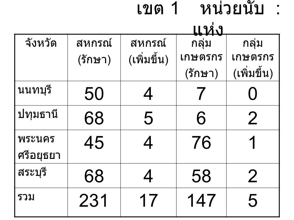 เขต 1 หน่วยนับ : แห่ง จังหวัดสหกรณ์ ( รักษา ) สหกรณ์ ( เพิ่มขึ้น ) กลุ่ม เกษตรกร ( รักษา ) กลุ่ม เกษตรกร ( เพิ่มขึ้น ) นนทบุรี 50470 ปทุมธานี 68562 พระนคร ศรีอยุธยา 454761 สระบุรี 684582 รวม 231171475