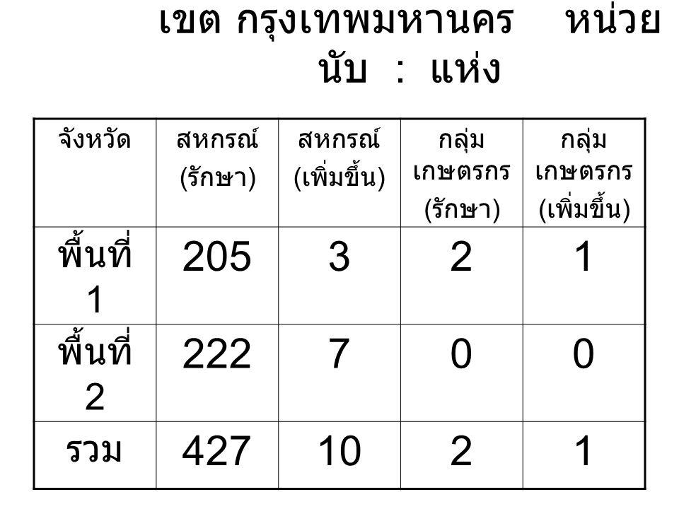 เขต กรุงเทพมหานคร หน่วย นับ : แห่ง จังหวัดสหกรณ์ ( รักษา ) สหกรณ์ ( เพิ่มขึ้น ) กลุ่ม เกษตรกร ( รักษา ) กลุ่ม เกษตรกร ( เพิ่มขึ้น ) พื้นที่ 1 205321 พื้นที่ 2 222700 รวม 4271021