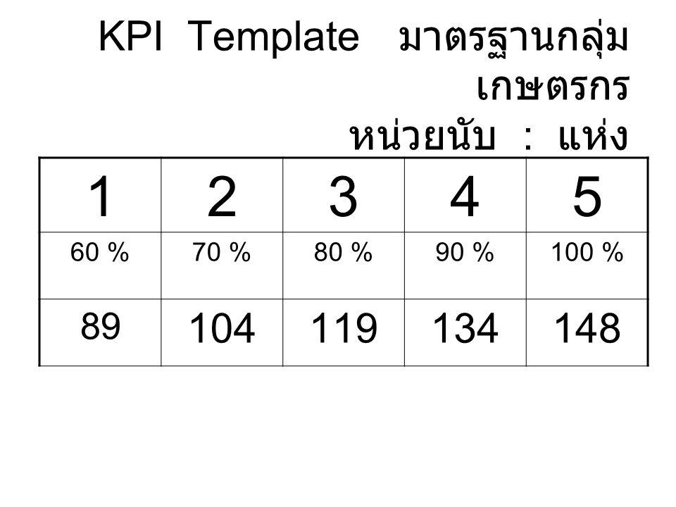 KPI Template มาตรฐานกลุ่ม เกษตรกร หน่วยนับ : แห่ง 12345 60 %70 %80 %90 %100 % 89 104119134148