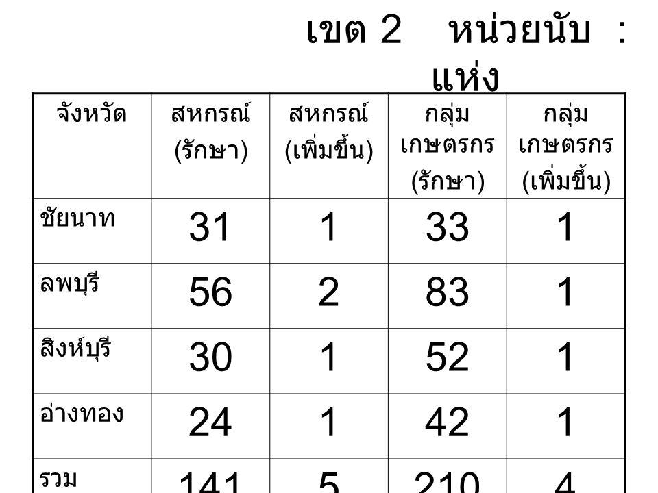 เขต 2 หน่วยนับ : แห่ง จังหวัดสหกรณ์ ( รักษา ) สหกรณ์ ( เพิ่มขึ้น ) กลุ่ม เกษตรกร ( รักษา ) กลุ่ม เกษตรกร ( เพิ่มขึ้น ) ชัยนาท 311331 ลพบุรี 562831 สิงห์บุรี 301521 อ่างทอง 241421 รวม 14152104