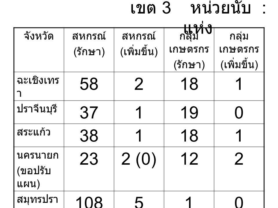 เขต 3 หน่วยนับ : แห่ง จังหวัดสหกรณ์ ( รักษา ) สหกรณ์ ( เพิ่มขึ้น ) กลุ่ม เกษตรกร ( รักษา ) กลุ่ม เกษตรกร ( เพิ่มขึ้น ) ฉะเชิงเทร า 582181 ปราจีนบุรี 371190 สระแก้ว 381181 นครนายก ( ขอปรับ แผน ) 232 (0)122 สมุทรปรา การ 108510 รวม 24111684