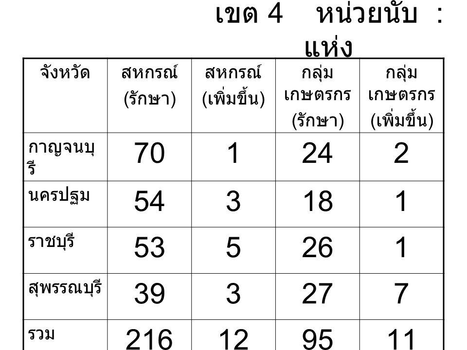 เขต 4 หน่วยนับ : แห่ง จังหวัดสหกรณ์ ( รักษา ) สหกรณ์ ( เพิ่มขึ้น ) กลุ่ม เกษตรกร ( รักษา ) กลุ่ม เกษตรกร ( เพิ่มขึ้น ) กาญจนบุ รี 701242 นครปฐม 543181 ราชบุรี 535261 สุพรรณบุรี 393277 รวม 216129511