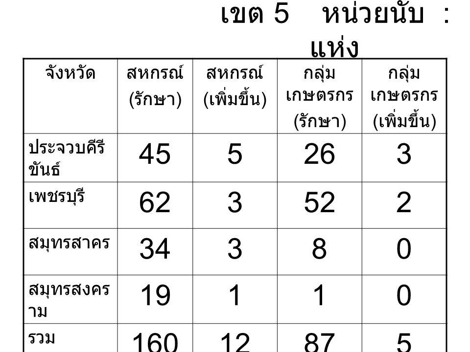 เขต 5 หน่วยนับ : แห่ง จังหวัดสหกรณ์ ( รักษา ) สหกรณ์ ( เพิ่มขึ้น ) กลุ่ม เกษตรกร ( รักษา ) กลุ่ม เกษตรกร ( เพิ่มขึ้น ) ประจวบคีรี ขันธ์ 455263 เพชรบุรี 623522 สมุทรสาคร 34380 สมุทรสงคร าม 19110 รวม 16012875