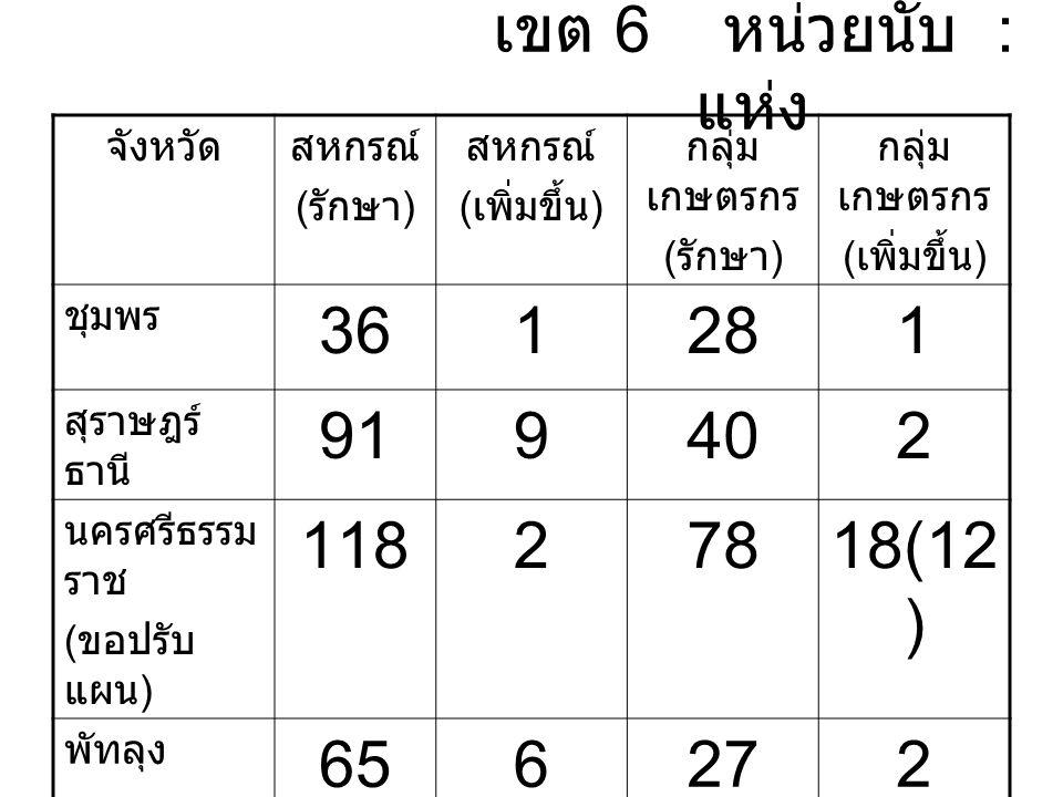 เขต 6 หน่วยนับ : แห่ง จังหวัดสหกรณ์ ( รักษา ) สหกรณ์ ( เพิ่มขึ้น ) กลุ่ม เกษตรกร ( รักษา ) กลุ่ม เกษตรกร ( เพิ่มขึ้น ) ชุมพร 361281 สุราษฎร์ ธานี 919402 นครศรีธรรม ราช ( ขอปรับ แผน ) 11827818(12 ) พัทลุง 656272 รวม 3101817323