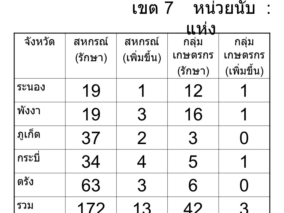 เขต 7 หน่วยนับ : แห่ง จังหวัดสหกรณ์ ( รักษา ) สหกรณ์ ( เพิ่มขึ้น ) กลุ่ม เกษตรกร ( รักษา ) กลุ่ม เกษตรกร ( เพิ่มขึ้น ) ระนอง 191121 พังงา 193161 ภูเก็ต 37230 กระบี่ 34451 ตรัง 63360 รวม 17213423